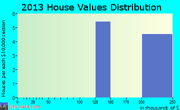 Cloverdale home values distribution