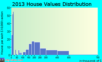 Coburg, OR house values