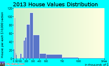 Cedar Hills home values distribution