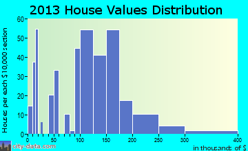 Cave Junction home values distribution