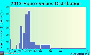 Carlton home values distribution