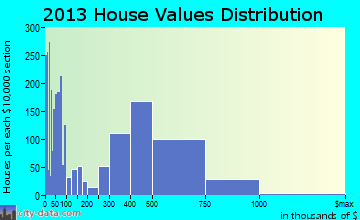 La Verne home values distribution