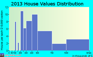Cannon Beach home values distribution