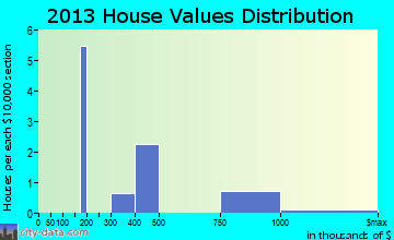 Butteville home values distribution