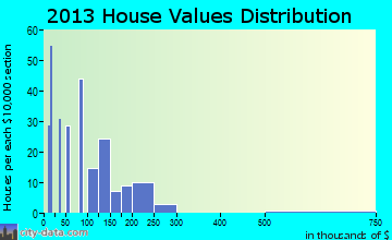 Bunker Hill home values distribution