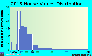 Brookings home values distribution