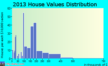Brownsville home values distribution