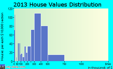 Lawndale home values distribution