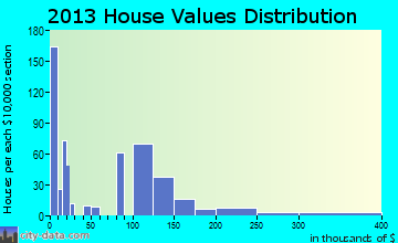 Boardman home values distribution