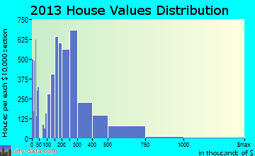 Bend home values distribution