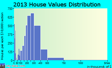 Beaverton home values distribution