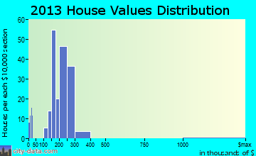 Banks home values distribution
