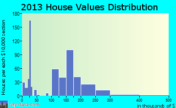 Aumsville home values distribution