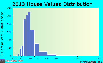 North Albany home values distribution