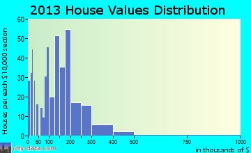 Goble home values distribution