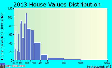 Tumalo home values distribution