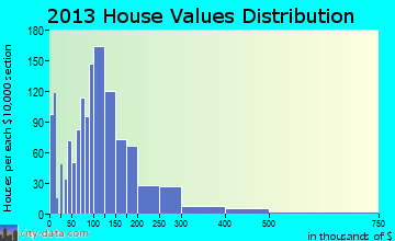 Northwest Josephine home values distribution