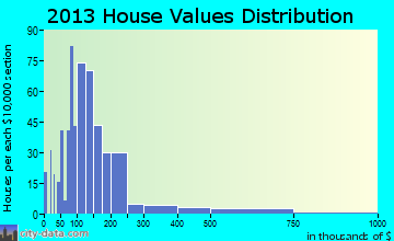Williams home values distribution
