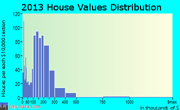 Pleasant Hill home values distribution