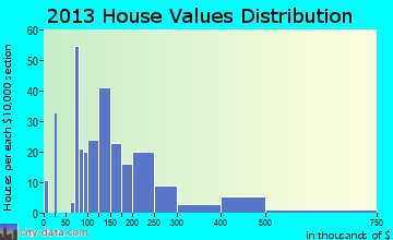 Upper Siuslaw home values distribution