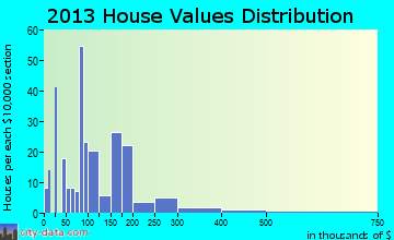 Eddyville home values distribution