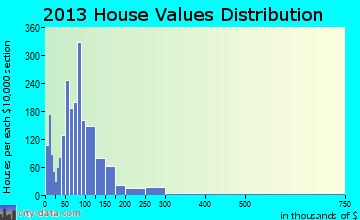Northeast Umatilla home values distribution