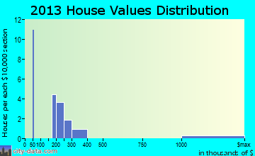 Starkey home values distribution
