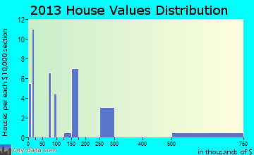 Imnaha, OR house values
