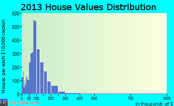 The Dalles home values distribution