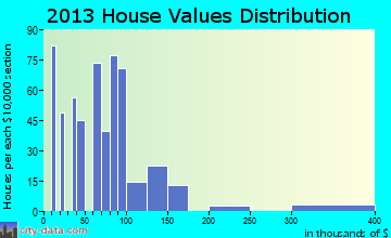 Lenwood home values distribution