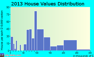 Towanda home values distribution