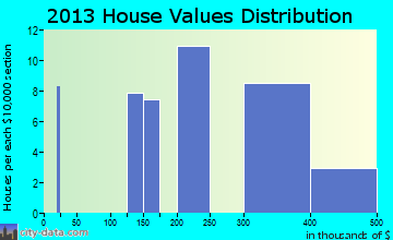 Toughkenamon home values distribution