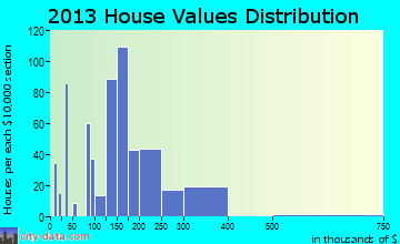 Home value of owner-occupied houses in 2016 in Treasure Lake, PA