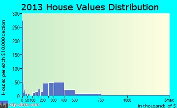 Trooper home values distribution