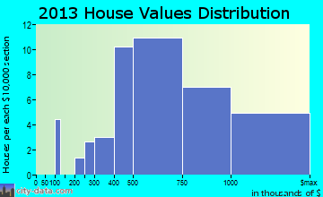 Lexington Hills home values distribution