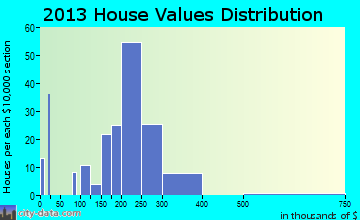 Tullytown home values distribution