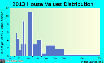 Twilight home values distribution