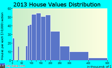 Lincoln Village home values distribution