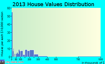Union Dale home values distribution