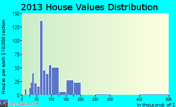 Upland home values distribution
