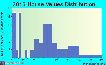 Ursina home values distribution
