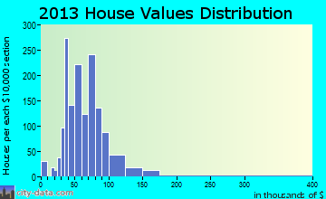 Vandergrift home values distribution