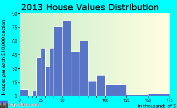 Versailles home values distribution