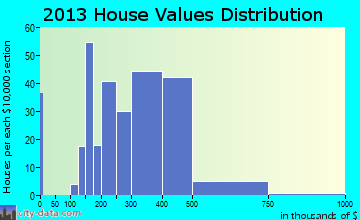 Village Shires home values distribution