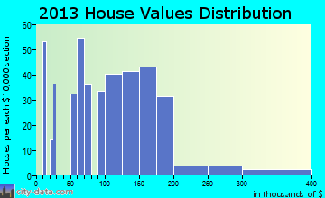 Vinco home values distribution