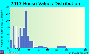 Wallaceton home values distribution