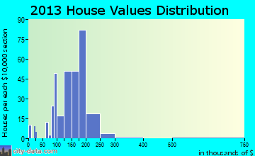 Walnutport home values distribution