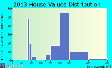 Warminster Heights home values distribution