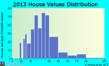 Warren South home values distribution