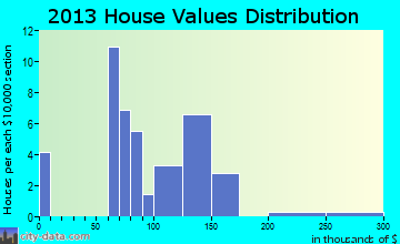 Washingtonville home values distribution